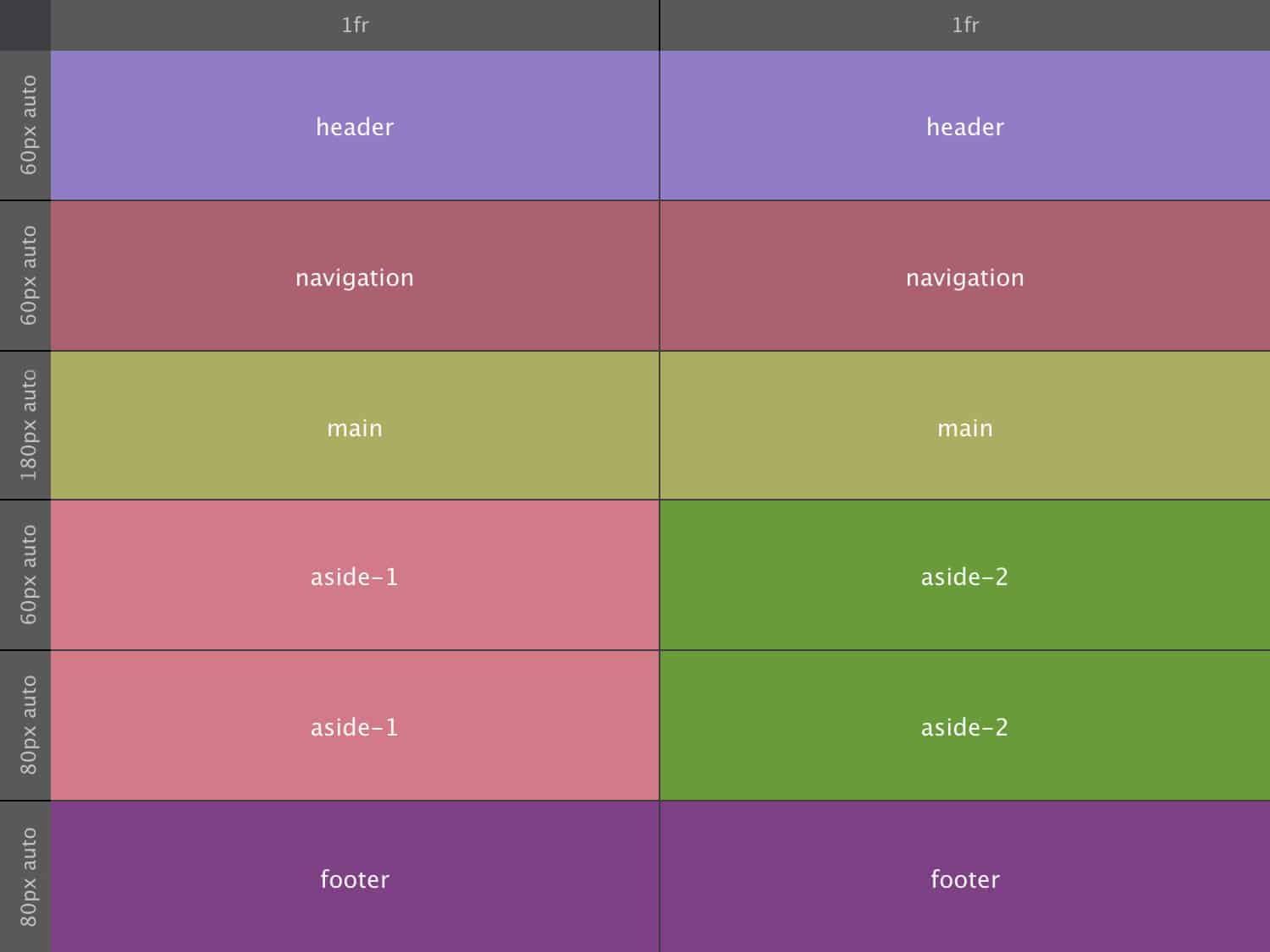 Guide to building layouts with CSS Grid